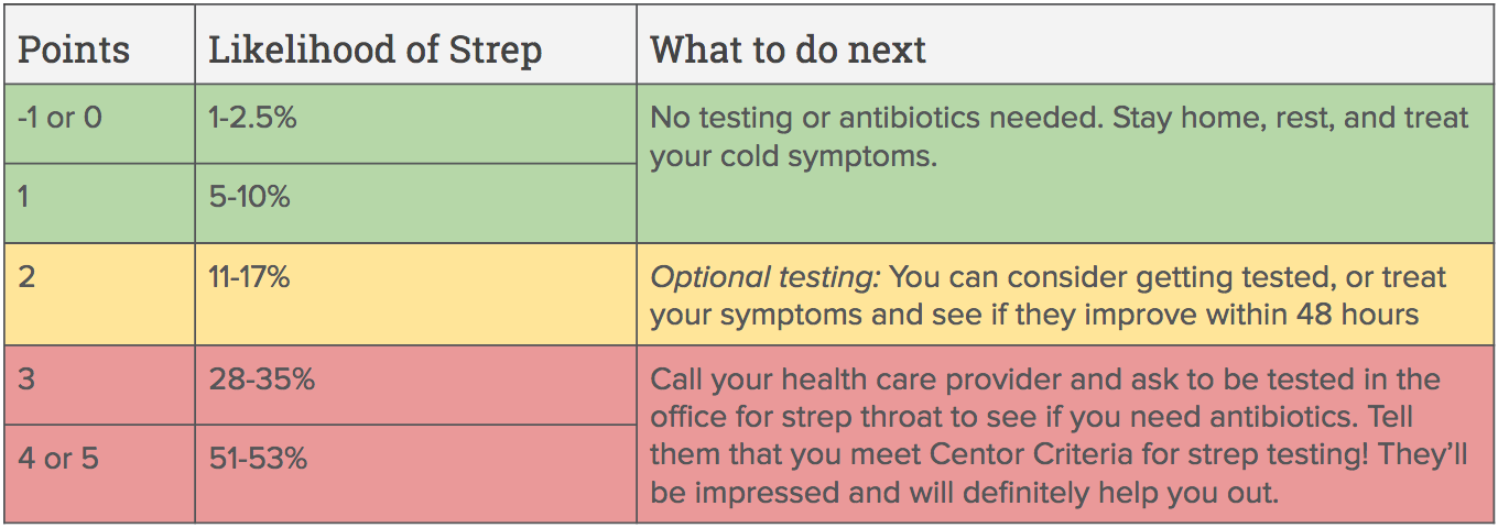 Centor Criteria for Strep throat