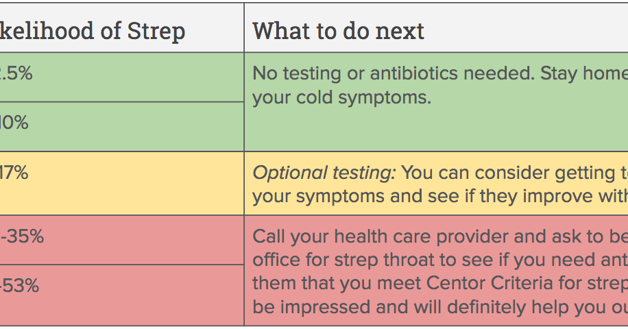 Is it strep or a sore throat? Take this quiz  | One Medical