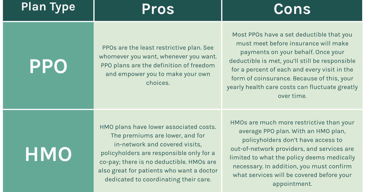 HMO vs PPO: How to Pick Your Health Insurance Plan | One ...